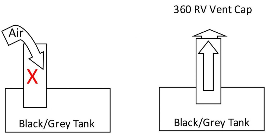 diagram of rv with and without vent cap