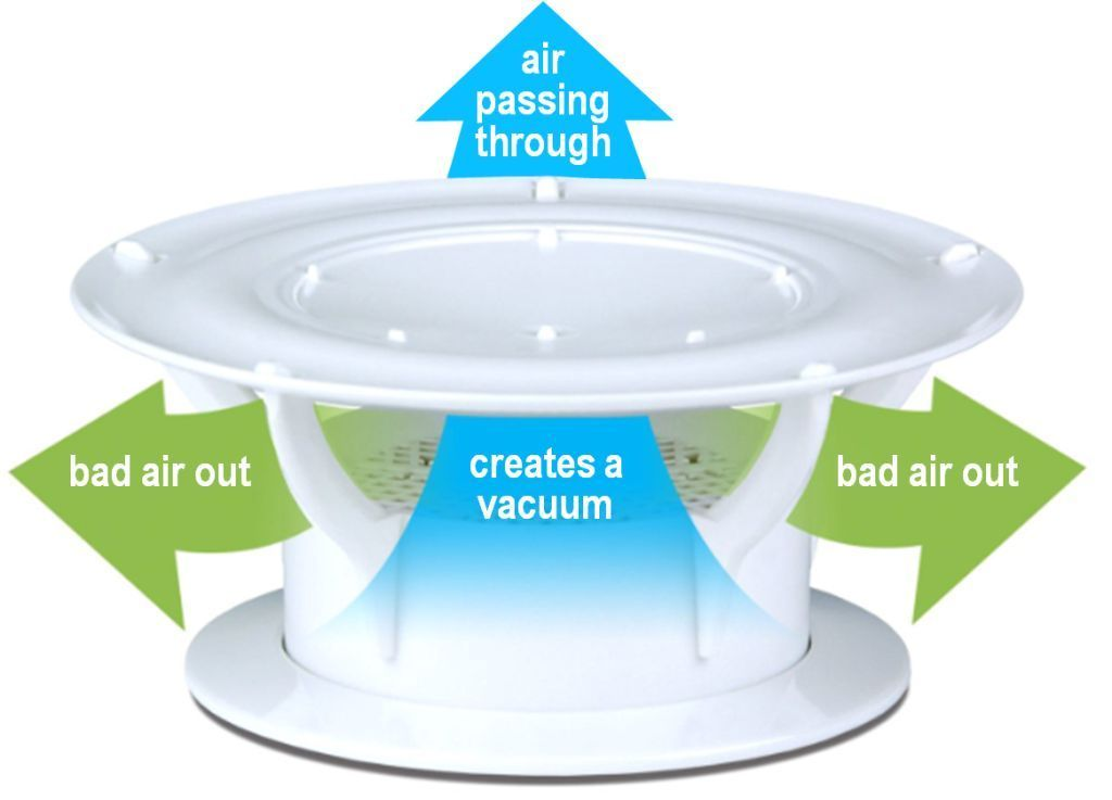 Rv Roof Vent Eliminate Sewer Odors Inside Your Rv Forever